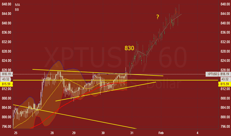 XPTUSD: XPTUSD:  High probability triangle continuation form.