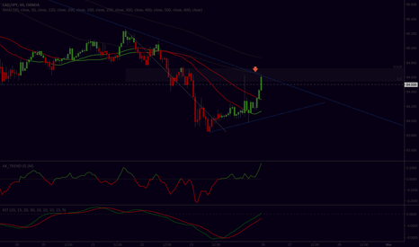 CADJPY: Possible reveral from this zone
