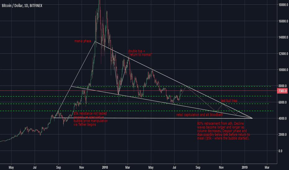 BTCUSD: BTC Out of the Bubble