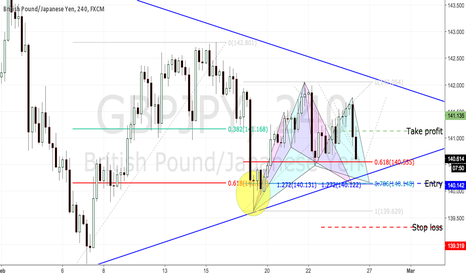 GBPJPY: GBPJPY cypher/gartley pattern