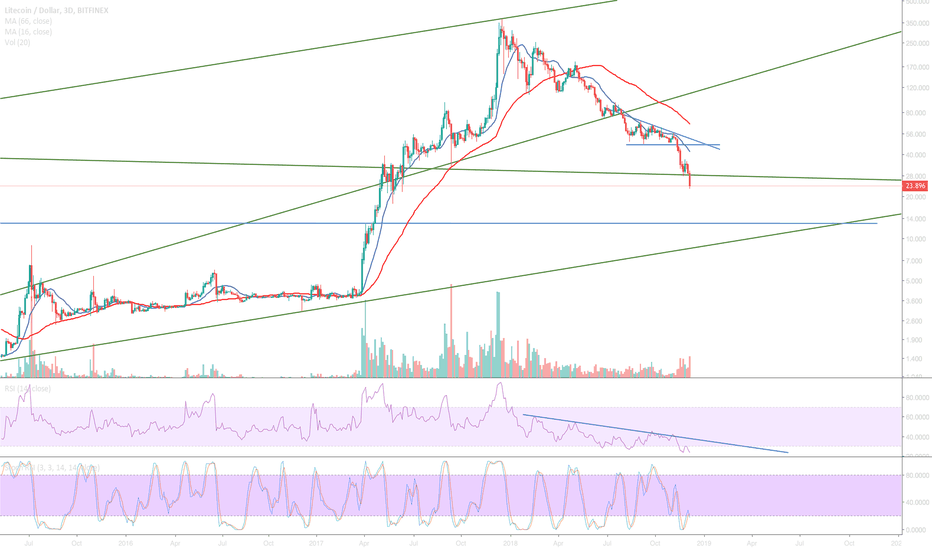 LTCUSD: Is LTC going to $10?