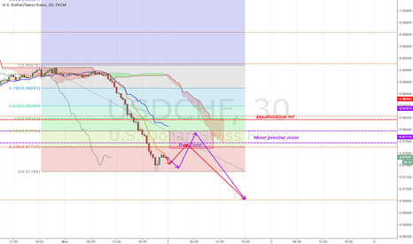 USDCHF: [USDCHF] Another good pair for us goood if it retraces