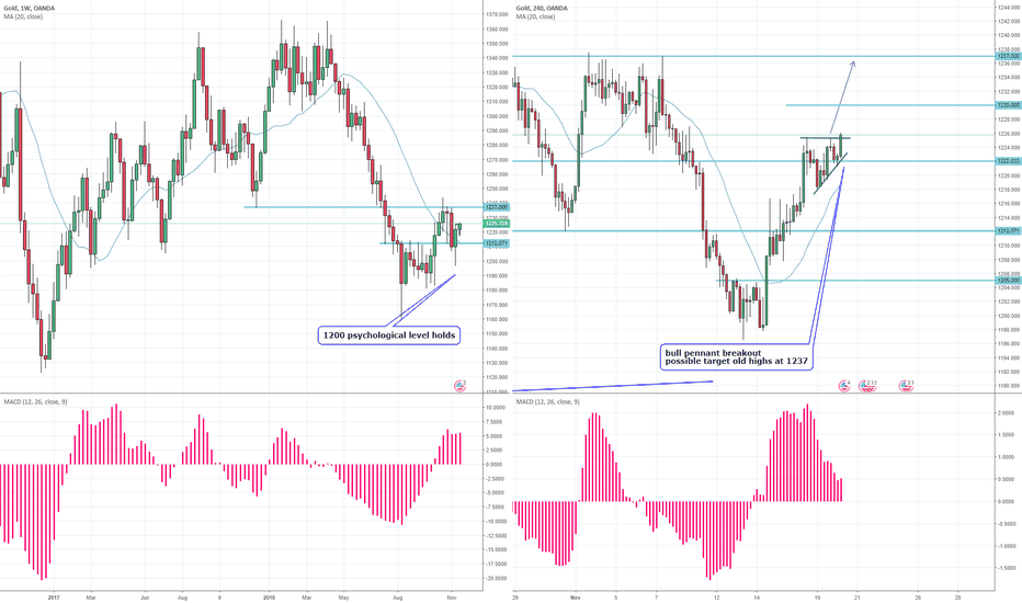 XAUUSD: Gold: breaking out from bullish pennant