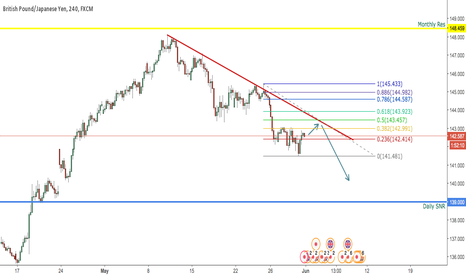 GBPJPY: GBPJPY H4 OUTLOOK 1 JUNE 2017