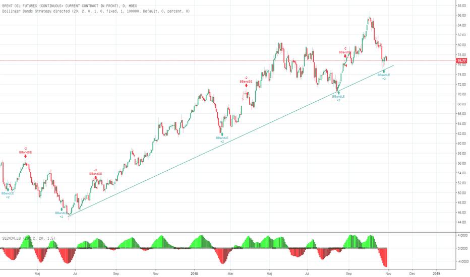 BR1!: Brent och Crude följer samma trend?