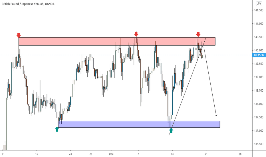 Situation GBPJPY