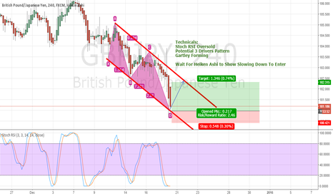 GBPJPY: 4 Reasons To LONG GBPJPY