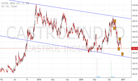 CASTROLIND: Castrol Day chart - Investment buy
