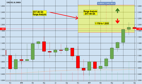 EURUSD: EURUSD 4th Qtr. Range Analysis