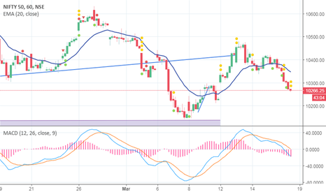 NIFTY: NIfty intraday long