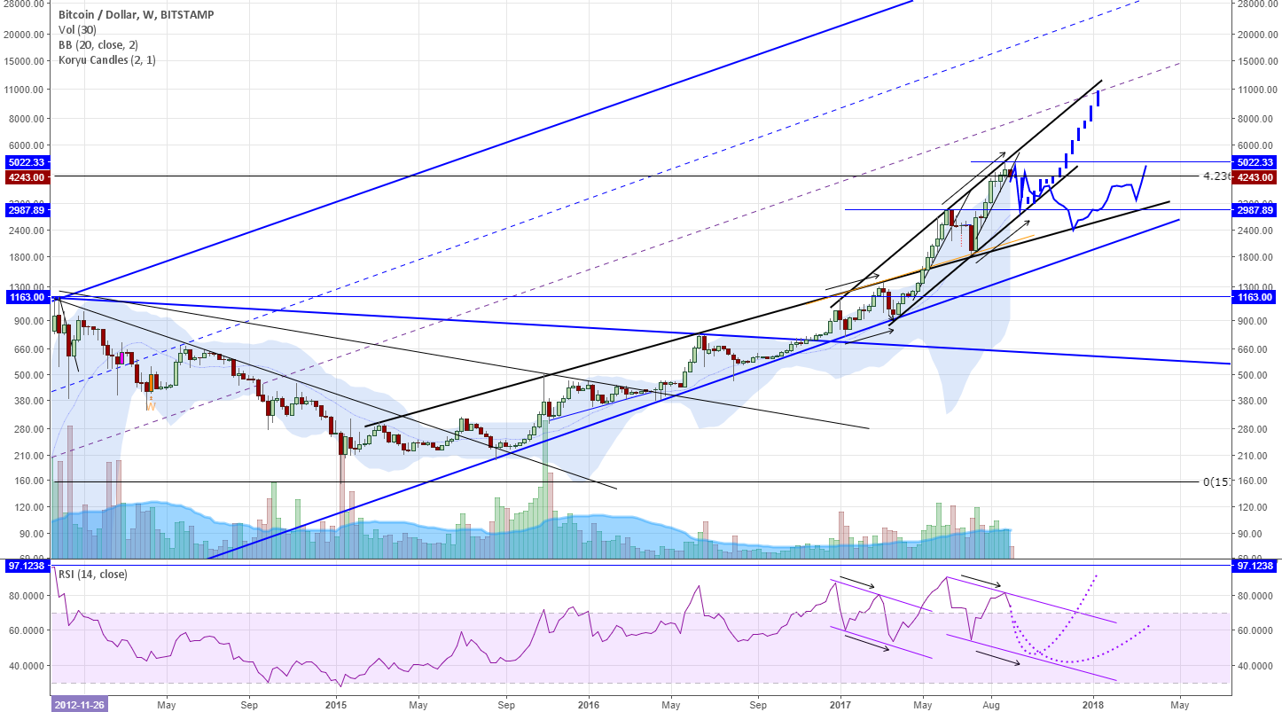 Bitcoin Weekly Divergences