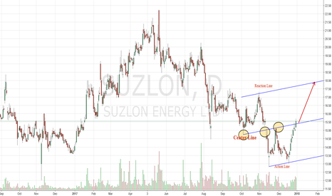 SUZLON: Learning/Trade Action Reaction Set as taught by Dr Andrews