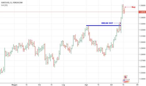 GBPUSD: Come gestire il rialzo su GBP USD ?