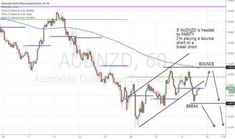 AUDNZD: Short term AUDNZD parity trade idea