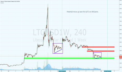 LTCUSD1W: $LTC Short Term Rally?