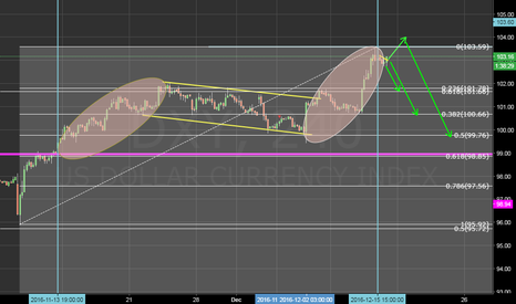 DXY: see it looks DXY is over here
