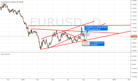 EURUSD: Currency War