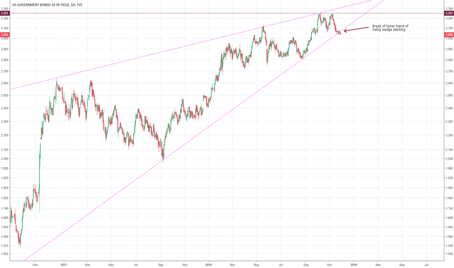 US10Y: Treasuries are about to see a great rally here