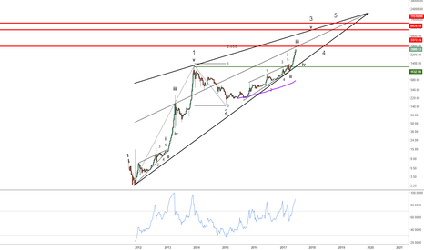 BTCUSD: BTCUSD : correction soon but more upside to come