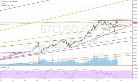 BTCUSD: Swing The Bat
