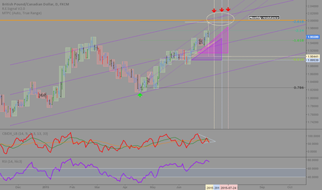 GBPCAD: GBPCAD: Topping this month