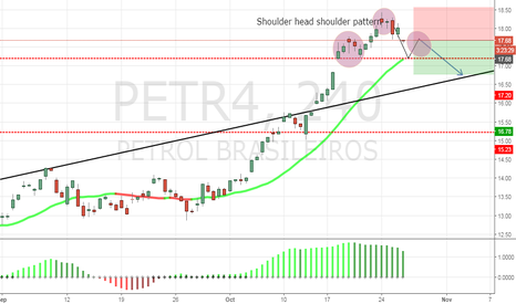 PETR4: Shoulder Head Shoulder Pattern PETR4