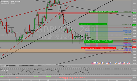 GBPUSD: Chance to Buy GBPUSD
