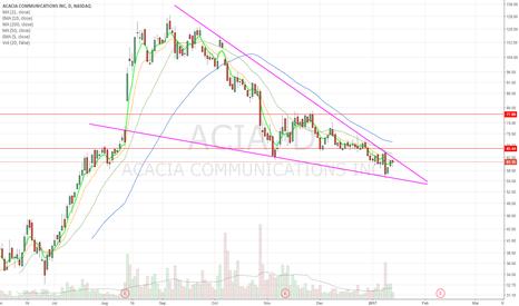 ACIA: descending wedge