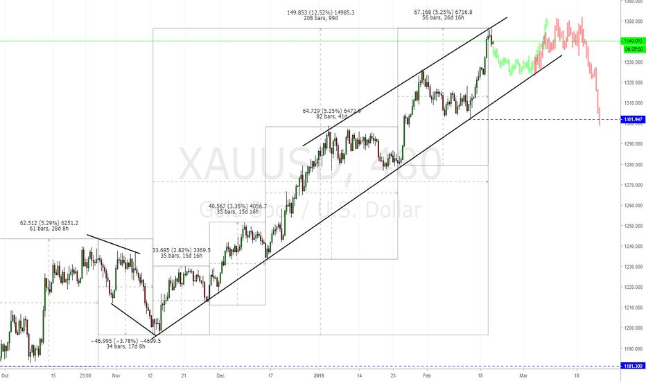 XAUUSD: GOLD : Slow down on XAUUSD