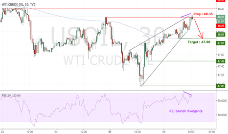 USOIL: [Short term] WTI : Enter short in a bearish momentum
