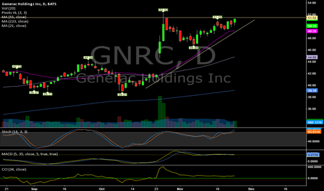 GNRC: $GNRC (Daily) New Highs?
