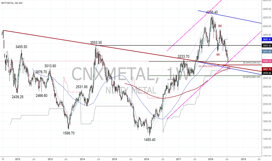 CNXMETAL: Metals May Rebound
