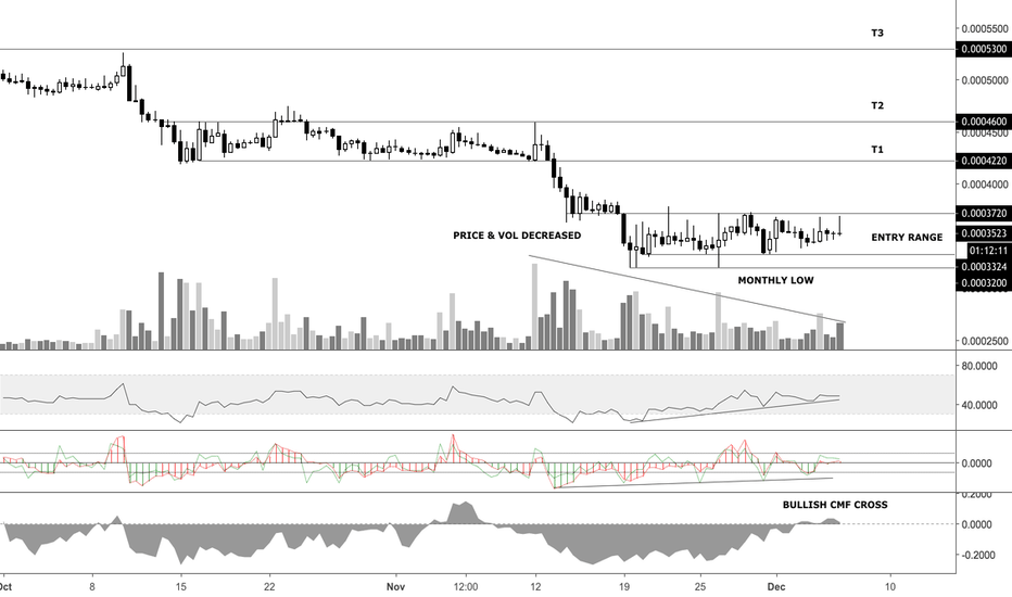 LSKBTC: LSK/BTC (+60% potential short term profits!)