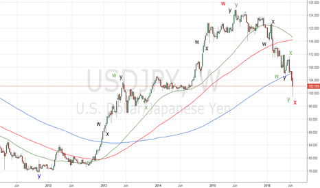 USDJPY: USDJPY_Elliott waves and fractals applied on the weekly chart