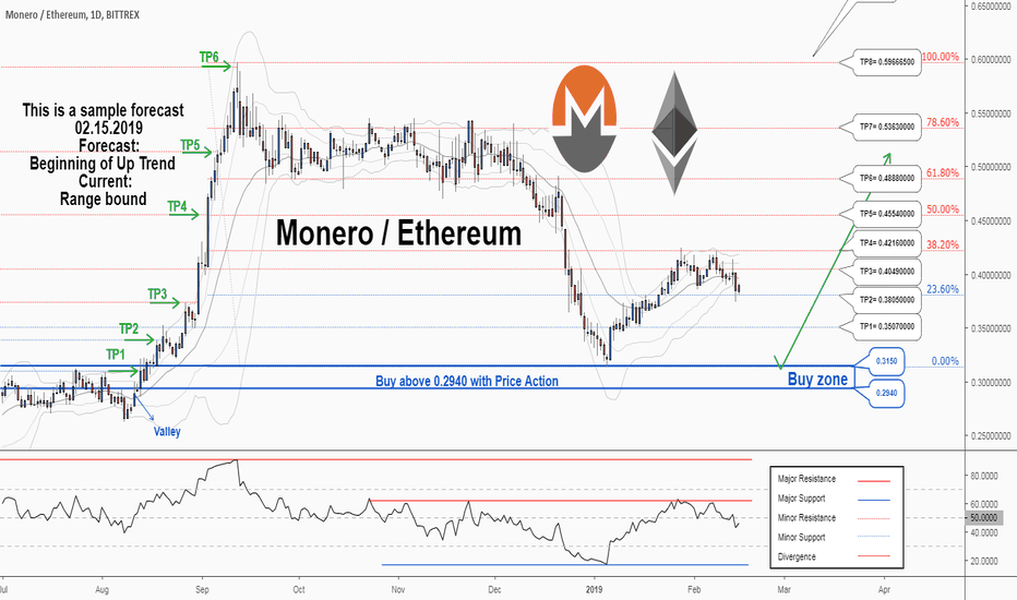 XMRETH: There is a possibility for the beginning of an uptrend in XMRETH