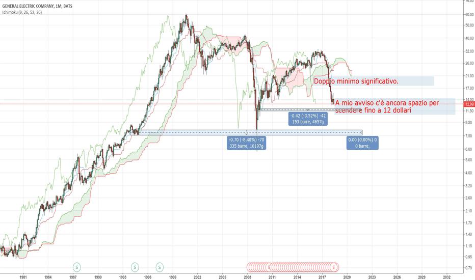 GE: GE non trova supporti - short di lungo periodo?