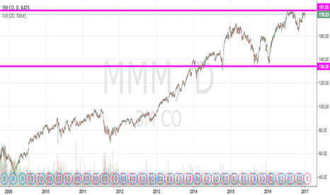 MMM: Trading Basics: Support and Resistance points