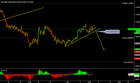 AUDNZD: AUDNZD Sell The Breakout BY Wave Analysis