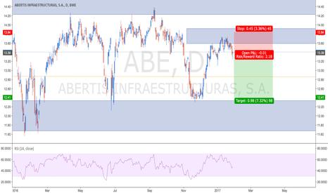 ABE: Abertis short