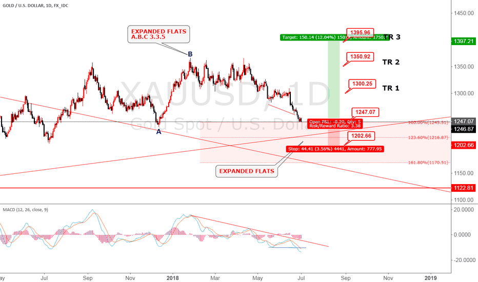 XAUUSD: XAUUSD buy now elliotwave analysis