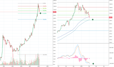 BTCUSD: Bitcoin at 61.8 FIB level BOUNCE! Algo s Buy! Bottom in?