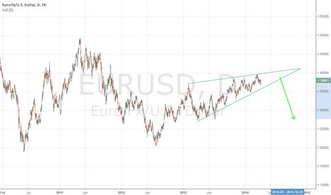 EURUSD: Massive Euro Reversal?