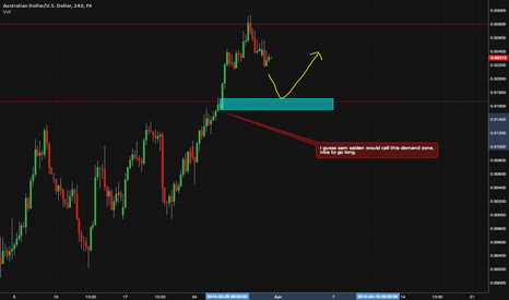AUDUSD: Demand Zone long entry