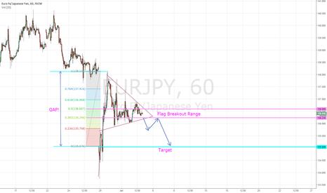 EURJPY: Waiting for Bearish Break