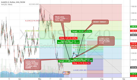 XAUUSD: GOLD PULLBACK FIRST SHORT AFTER BUY SET UP 1222- ****