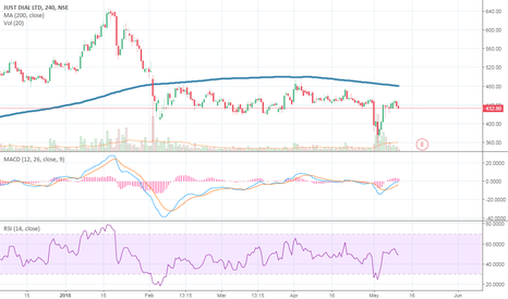 JUSTDIAL: Sell this Crap stock