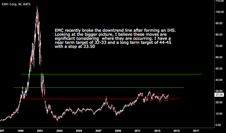 EMC: EMC LOOKING UP