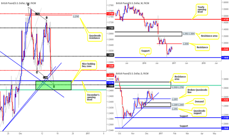 GBPUSD: Pound currently trading from our pre-determined buy zone...