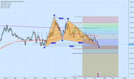 EURAUD: Weekly Gartley in EURAUD