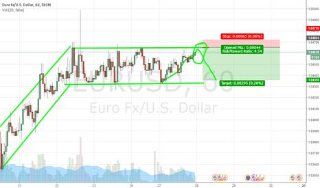 EURUSD: EURUSD doing the same pattern